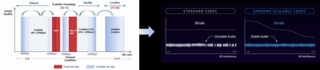 Samsung škálovatelný kodek