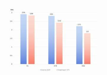 snapdragon 875 vs exynos 2100 takt