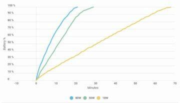 test nabíjení Xiaomi Mi 10 Ultra porovnání časů