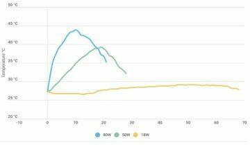 test nabíjení Xiaomi Mi 10 Ultra porovnání teplot