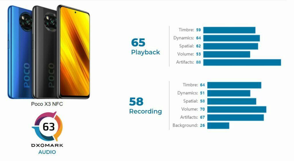 Xiaomi POCO X3 NFC zvuk DxOMark výsledek