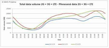 operátoři statistiky štědrý den 2020 t-mobile data