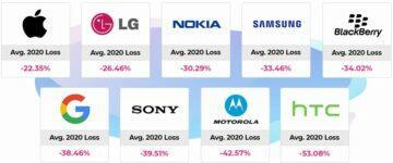 Poklesy cen u značek mobilních telefonů