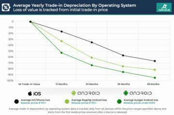 Pokles-hodnoty-značek-mobilních-telefonů