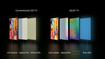 LED QLED