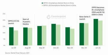 Huawei není jednička prodejnosti v Číně růst Oppo