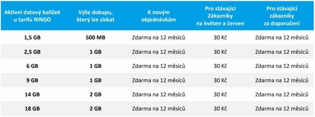 GoMobil datové jaro tabulka