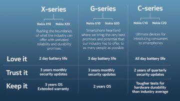 nové řady Nokia telefonů X G C