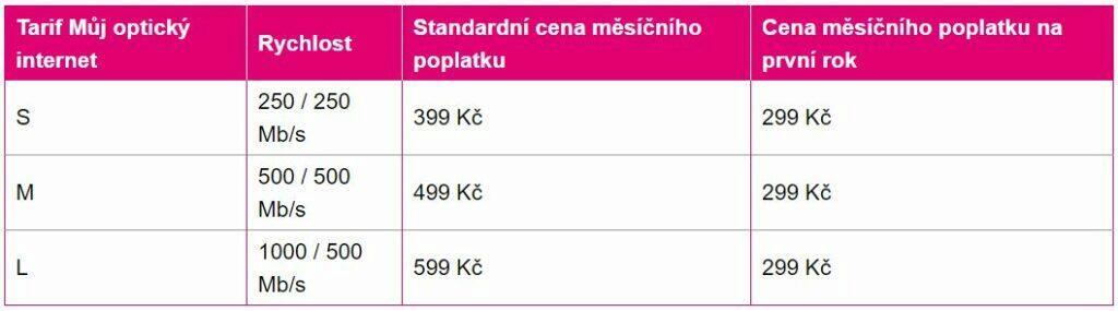 T-Mobile nové tarify optické připojení tabulka