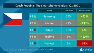 telefony realme top 4 v česku