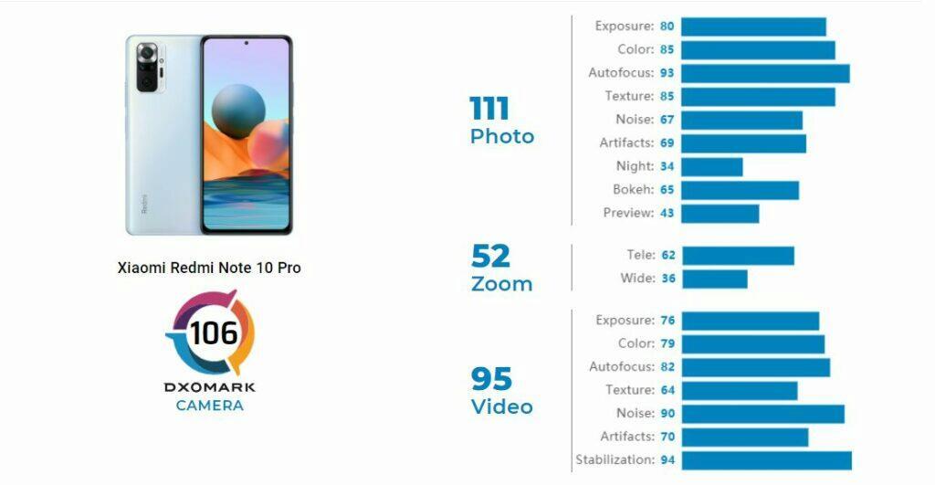 Xiaomi Redmi Note 10 Pro foto test DxOMark výsledek