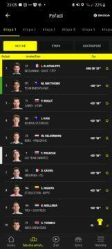 Aplikace Tour de France 2021 by Škoda cyklistika tabulka umístění