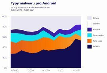 Avast analýza hrozeb Android 2021 graf