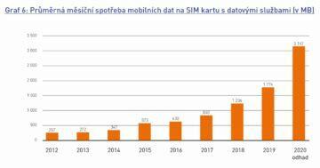 množství přenesených dat čr 2020 SIM