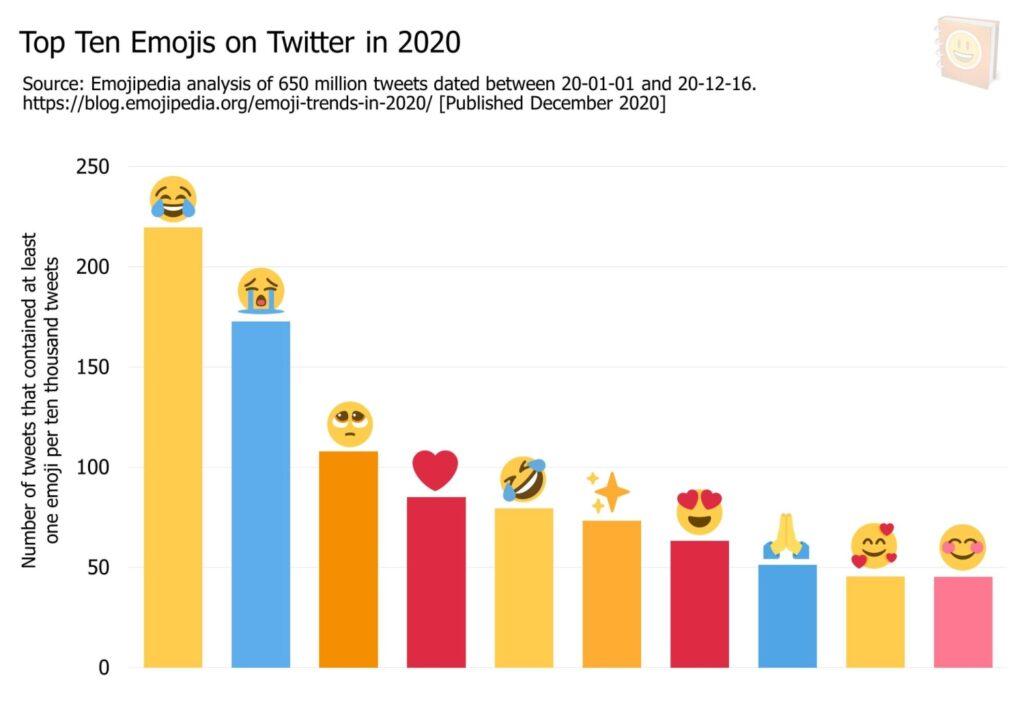 Emoji žebříčky nejpoužívanější Emojipedia Twitter 2020
