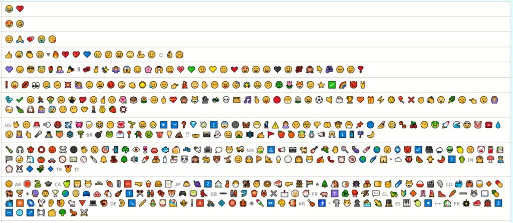 Emoji žebříčky nejpoužívanější Unicode 12
