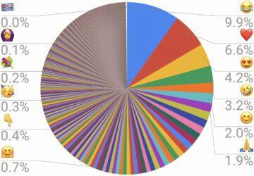 Emoji žebříčky nejpoužívanější Unicode graf