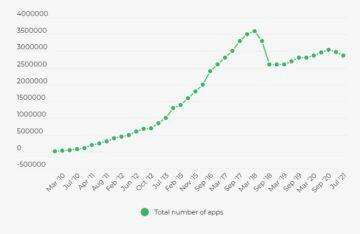 Google Obchod Play smazání aplikací graf