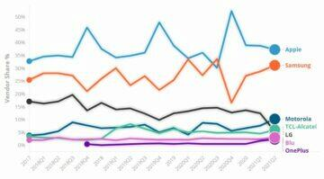 Motorola Q2 2021 prodejnost graf