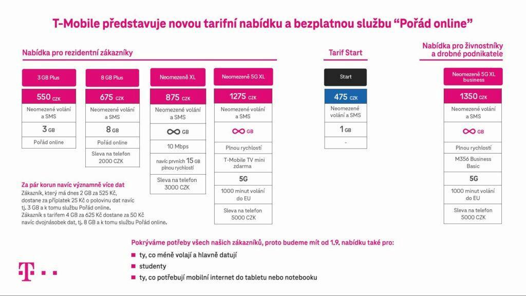 T-Mobile pořád online tarify přehled