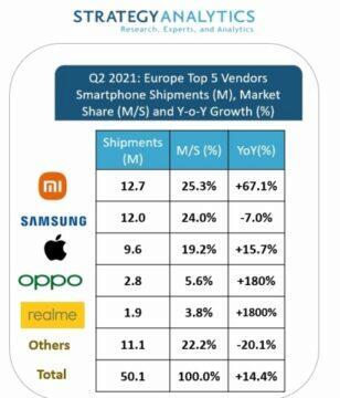 Xiaomi předběhlo Samsung v prodejích telefonů