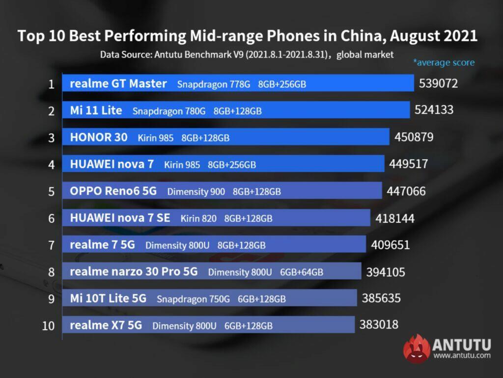 AnTuTu nejvýkonnější mobily srpen 2021 žebříček střední třída Čína