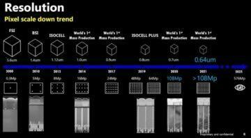 Samsung 576px senzor timeline